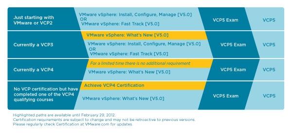 VMW-VCP5-109